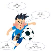 AIとIoTをサッカーで説明してみる。