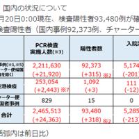 20日感染+318入院5285(-213)重症143(-1)死亡1676(+2)/都+139入院-80重症24死亡437調整中214東京ルール33.4/中央区563(+4)