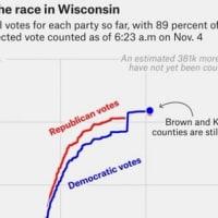 米大統領選挙・続2~不正行為の報告多数の中で、バイデンが過半数に迫る