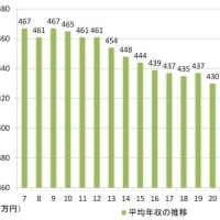 これ以上、給料を減らされたくなかったら、消費増税に反対すべき。この20年間で日本人の平均給与は0,8倍、中国人は15倍。1,997年の消費増税からデフレが始まり、発展が止まり、給料は減り続けている。
