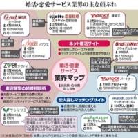 結婚相談所☆業界マップ