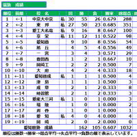 愛知県勢-甲子園-成績