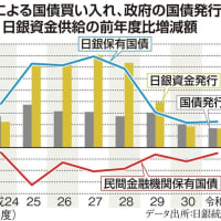 武漢ウイルス問題対策で財政・金融一体化と消費税大型減税を~田村秀男氏