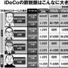 iDeCo(イデコ)加入期間が伸びるとメリットさらに大きく