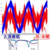 超音波システム