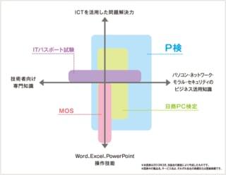 ♪ P検にチャレンジ!(ICTプロフ...