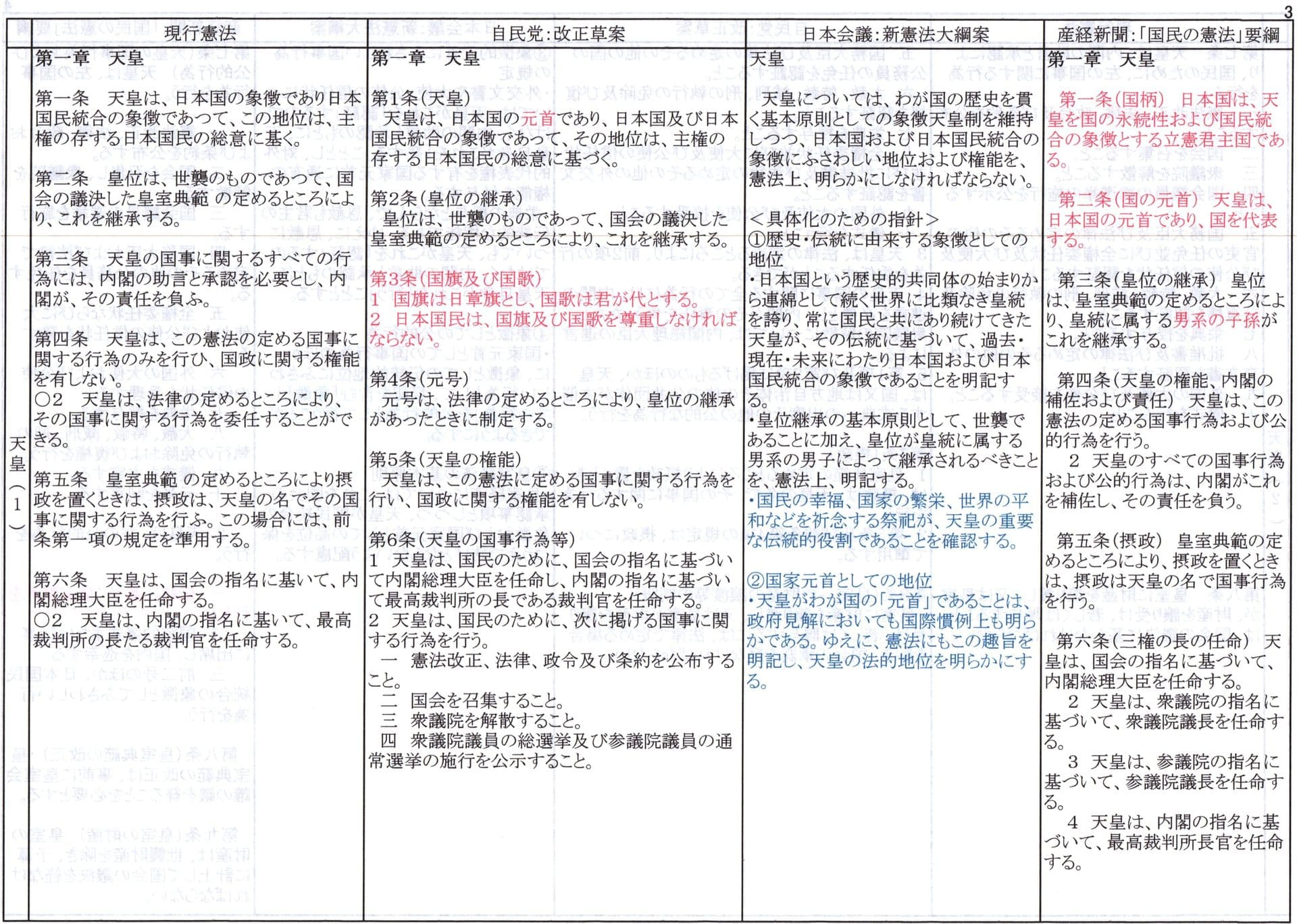 違い 憲法 日本 帝国 国 日本 大 憲法