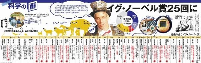 またまたイグノーベル賞日本人!...