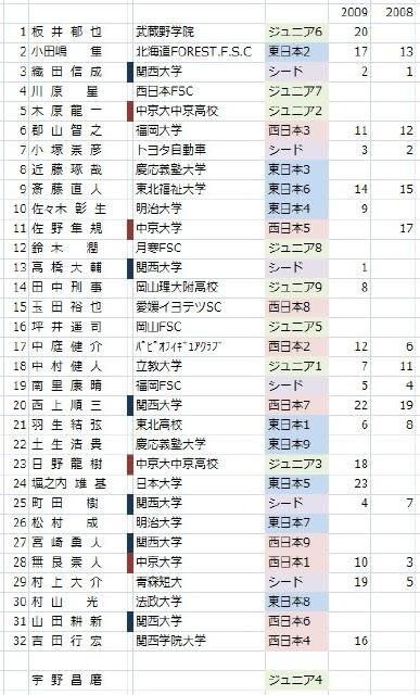 滑走 順 フィギュア 男子 全日本 全日本フィギュア、男子シングルの滑走順・フリー進出、結果、順位!優勝は?