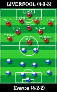エバートン vs リバプール 【プ...