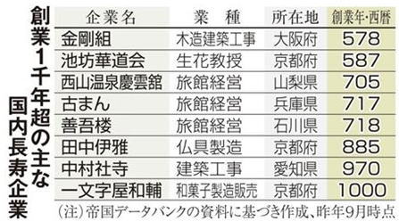 飛鳥時代創業、日本最古の企業「...