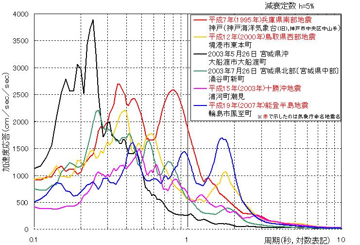 県 地震 兵庫 南部 阪神・淡路大震災