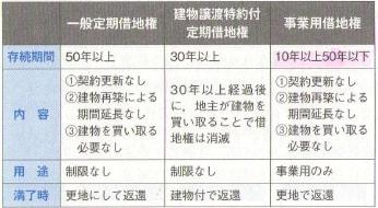 賃貸借契約・借地借家法 - 下関...