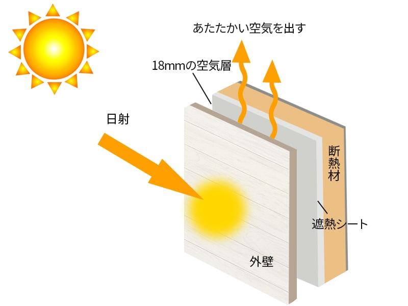 遮熱の仕組み