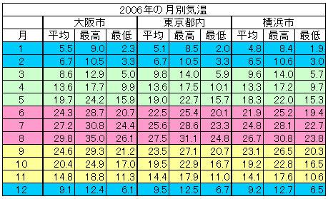 去年の今日の気温 名古屋の過去の天気 2021年7月