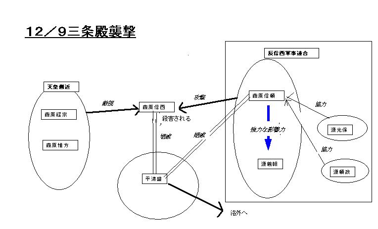 中間解説14 平治の乱 - 時のうね...