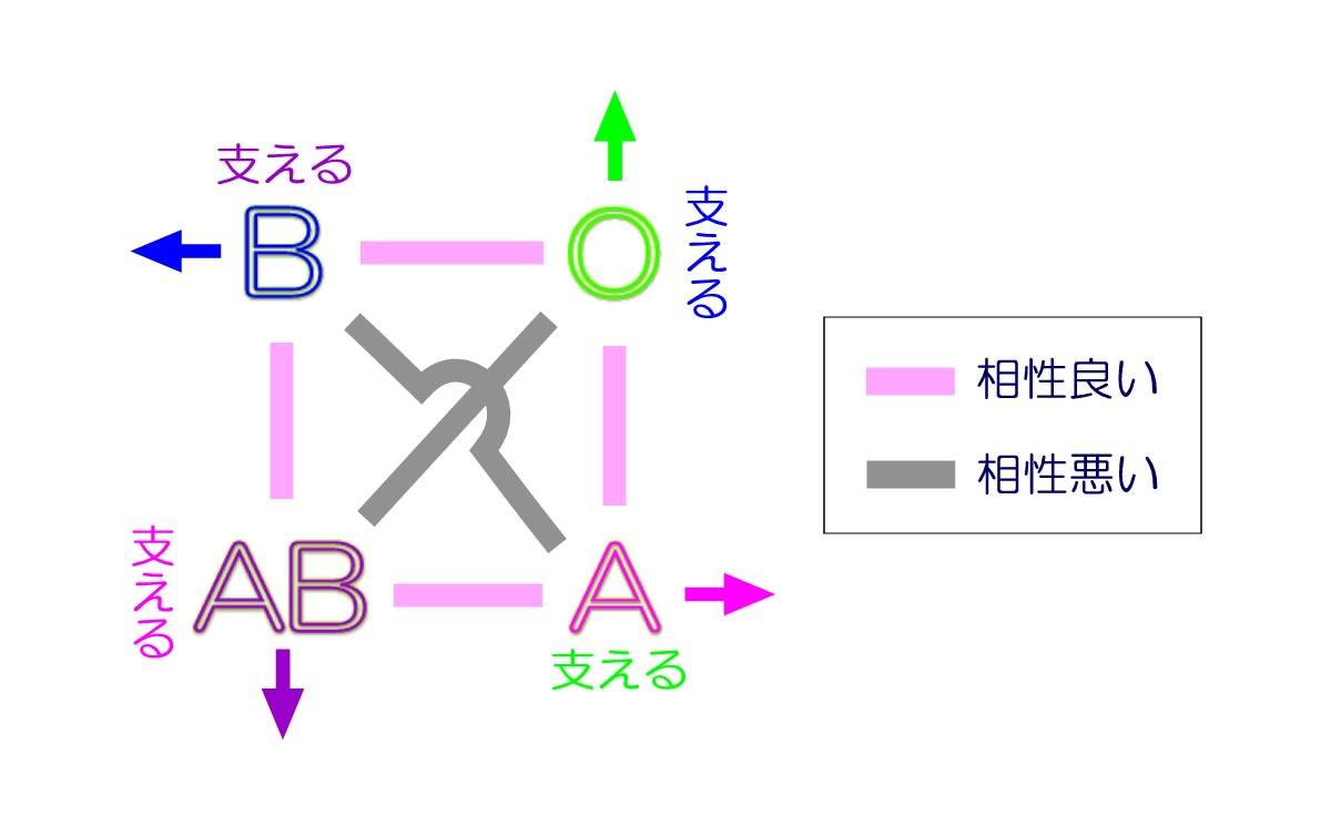 B ab 型 子供 型