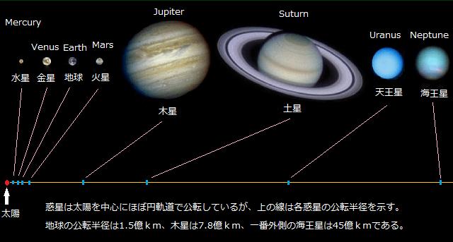 太陽系はがらんどう - 方丈記で...