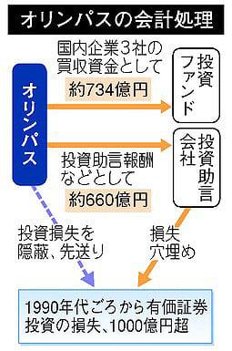 オリンパス損失隠し事件における二つの監査法人の責任 - Everyone says ...