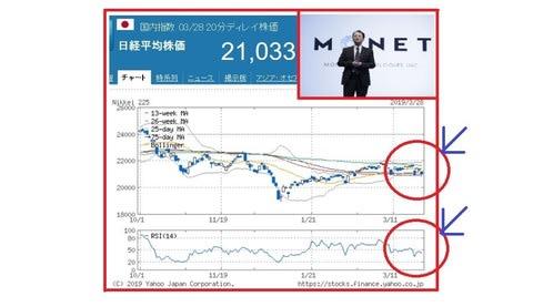 自動車 株価 日野