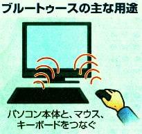 ブルートゥースの主な用途(PC本体とマウス・キーボードをつなぐ)