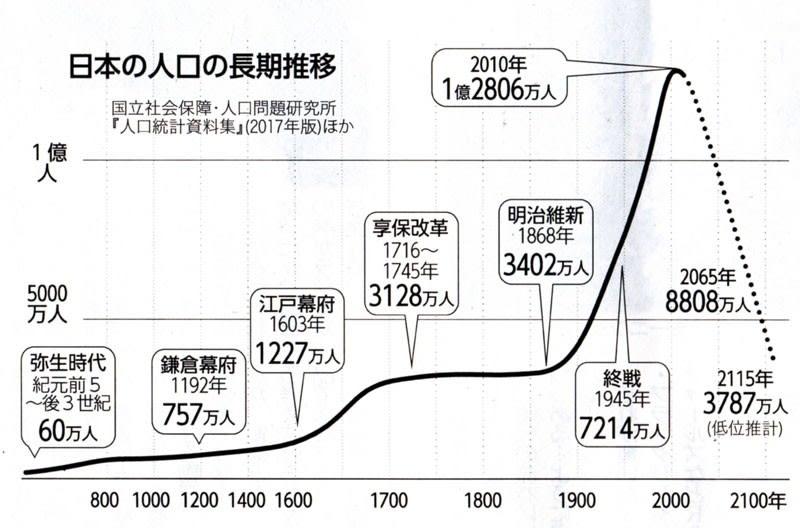 人口減少時代」が来る 少子化加速する「生産性革命」 - きんちゃんの ...