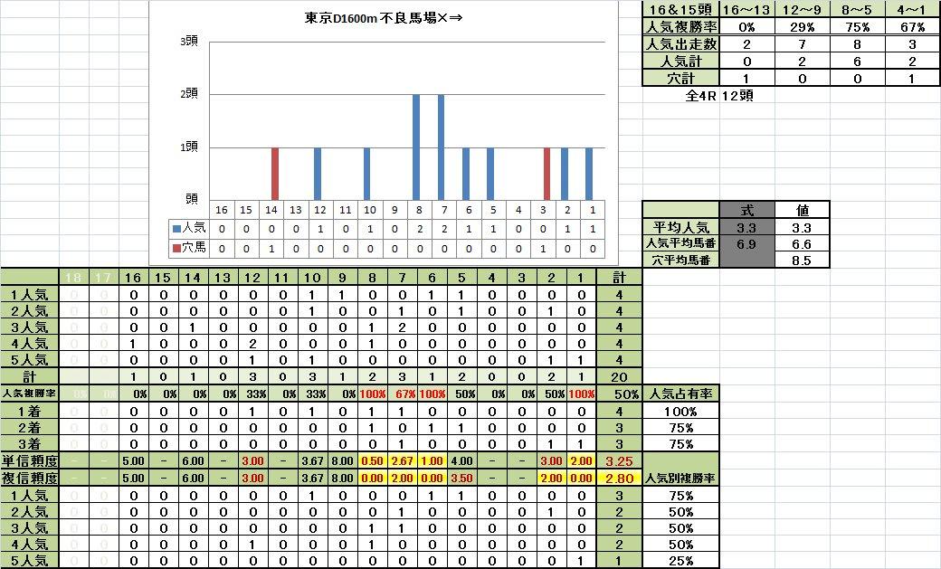 東京ダート1600m 馬番別成績 不良馬場悪化キープ期