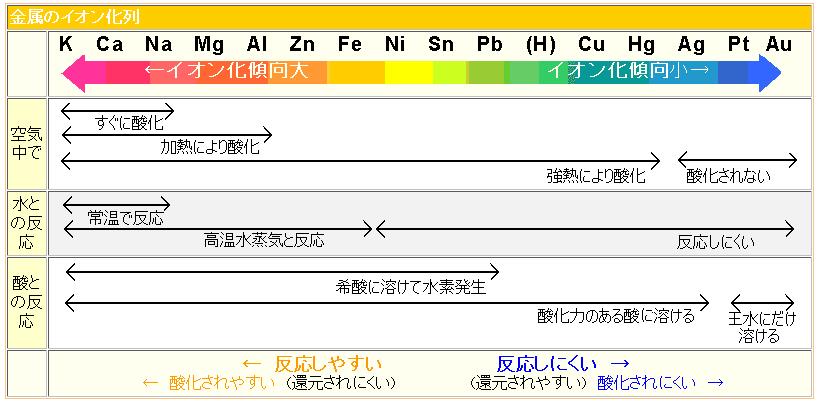 中学 中学1理科 : イオン化傾向(高校) - <紙>さんLOG