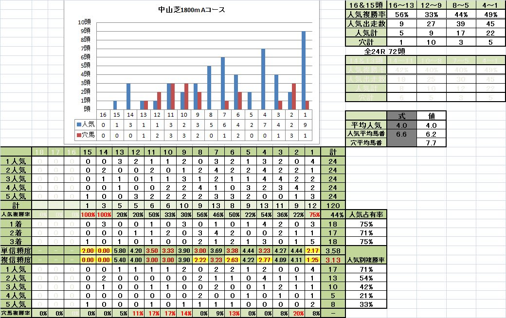 中山芝1800mAコース 14~12頭立て 馬番別成績