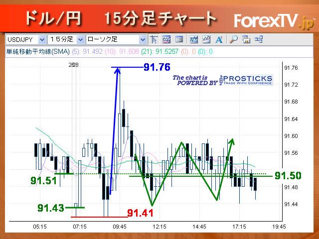 今日 の レート ドル 円