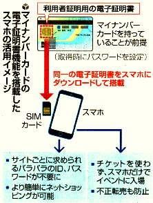 電子証明書機能を搭載したスマホの活用イメージ