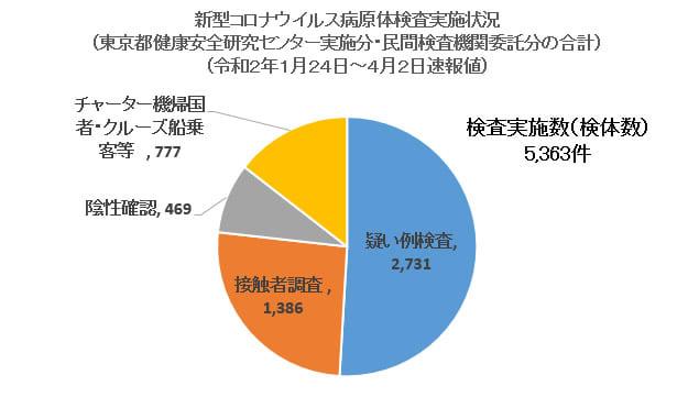 東京 pcr 検査