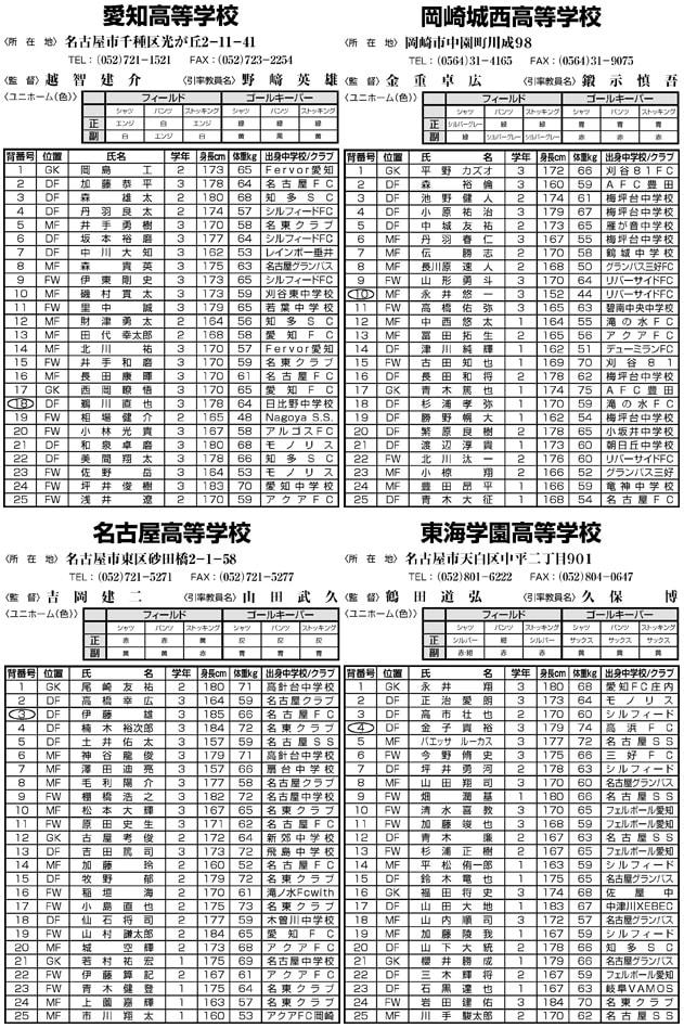 愛知 県 高校 サッカー 新人 戦