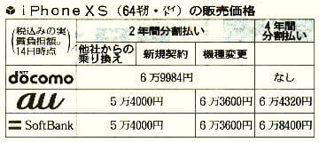 iPhoneXSの販売価格