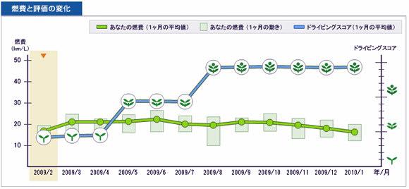 2009年2月から2010年1月までのインサイトの「燃費と評価の変化」