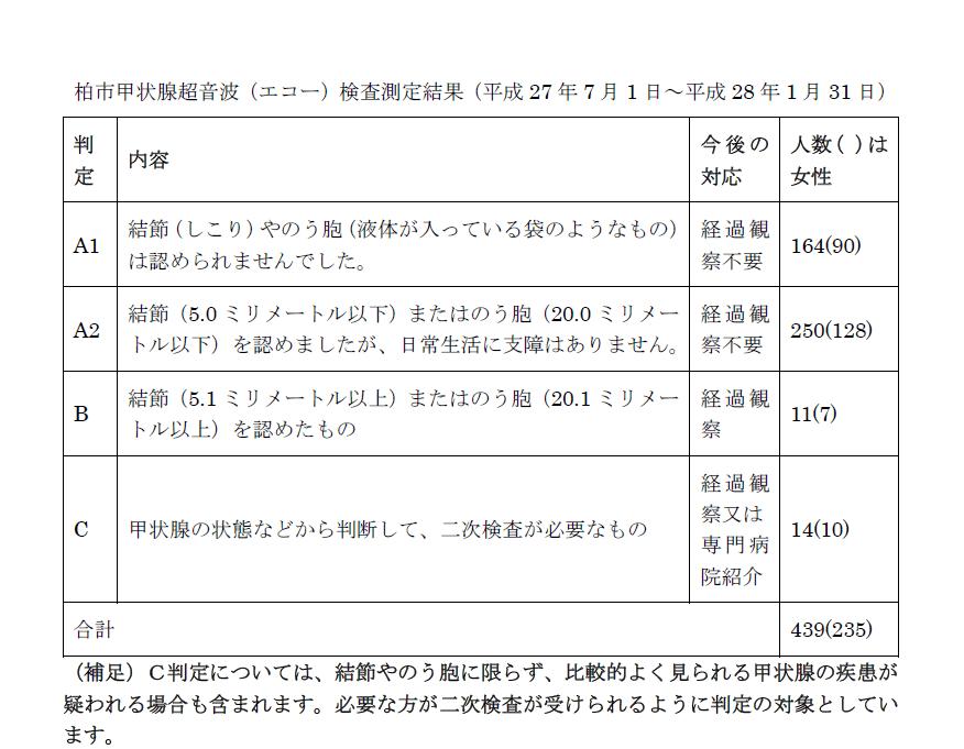 福島 市 市議会 議員 選挙 結果