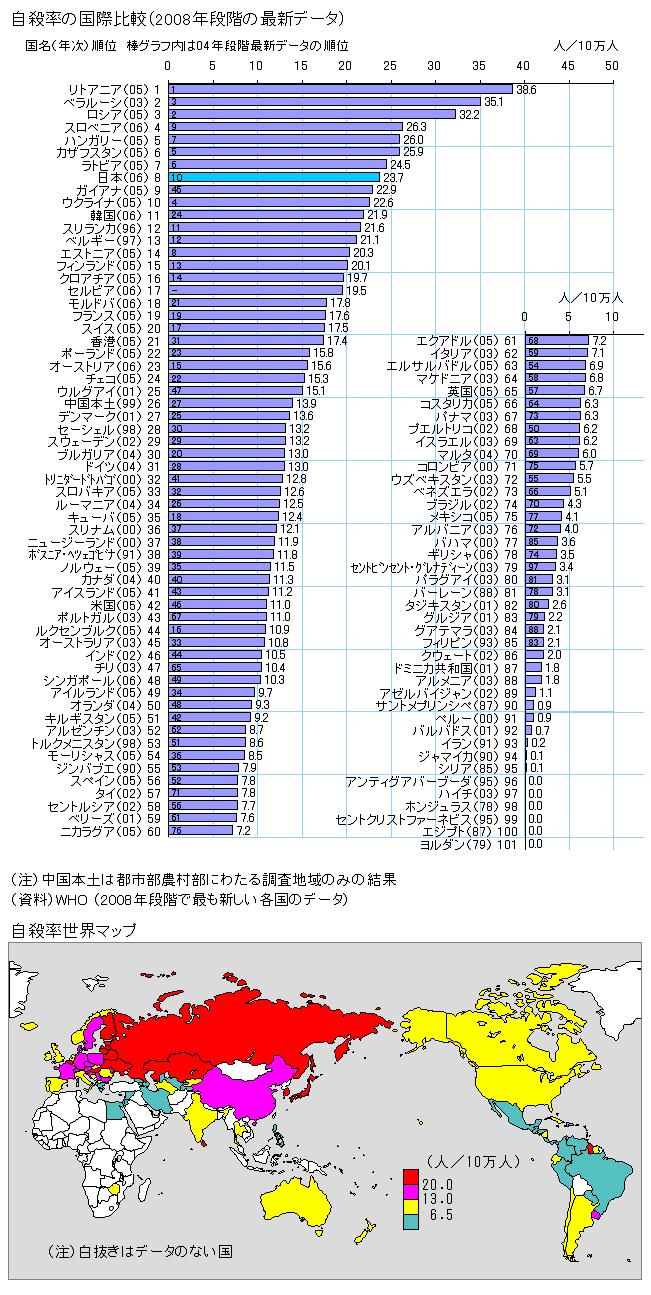 自殺死亡率が先進国で最も高い日本 - 投資家への道・・・FX ...