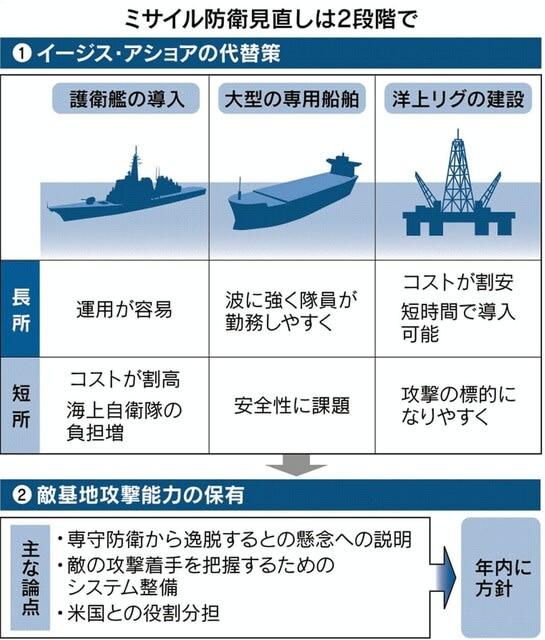 米軍ミサイル,アジアミサイル網,地上配備型精密照準攻撃ミサイル,中国軍,抑止力,インド太平洋軍,イージスアショア,太平洋抑止構想,陸上イージス代行案,ミサイル防衛,