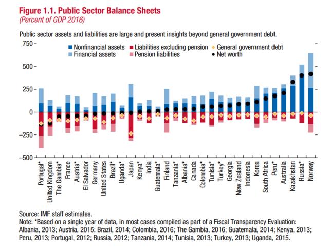 public sector balance sheets 空