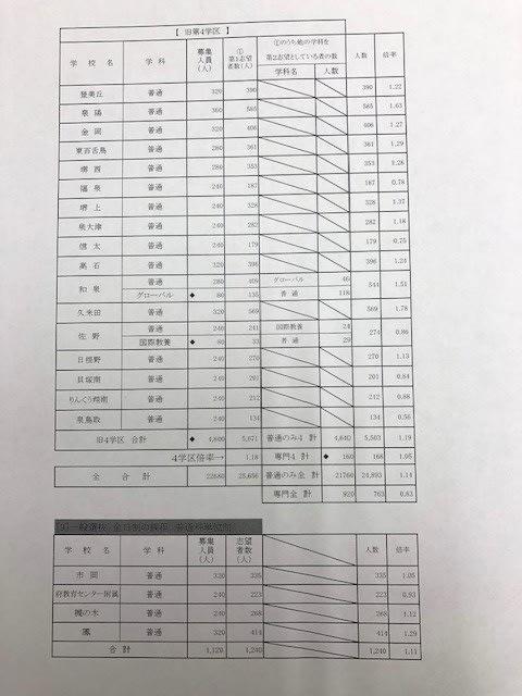 大阪 府立 高校 倍率 2020