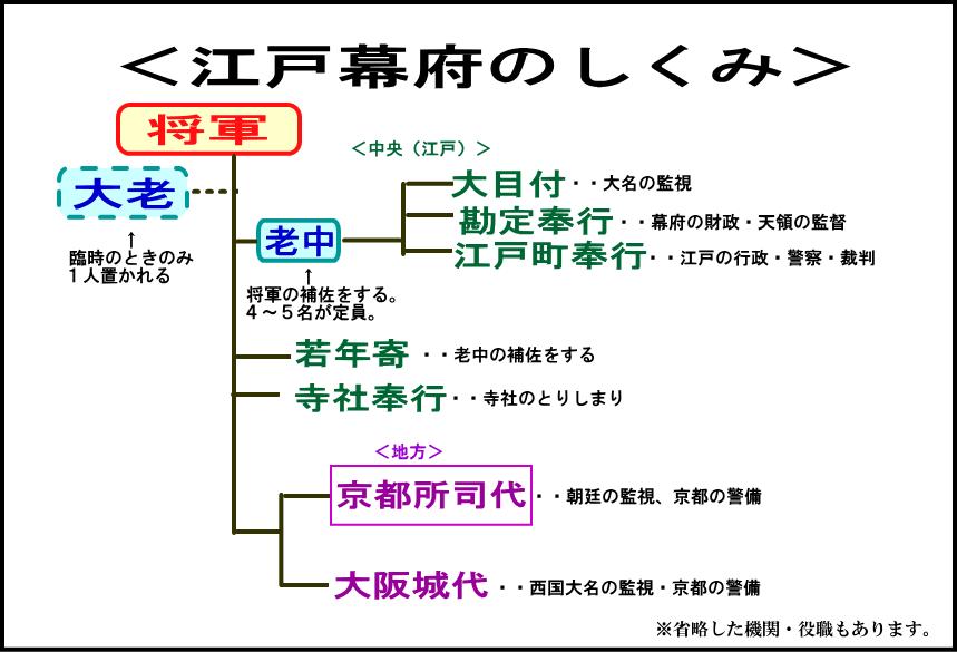 江戸 幕府 が 長く 続い た 理由