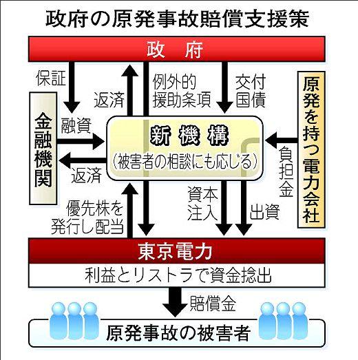 原子力損害賠償支援機構法成立 ...