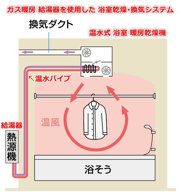 ガス暖房 給湯器を使用した浴室乾燥・換気システム
