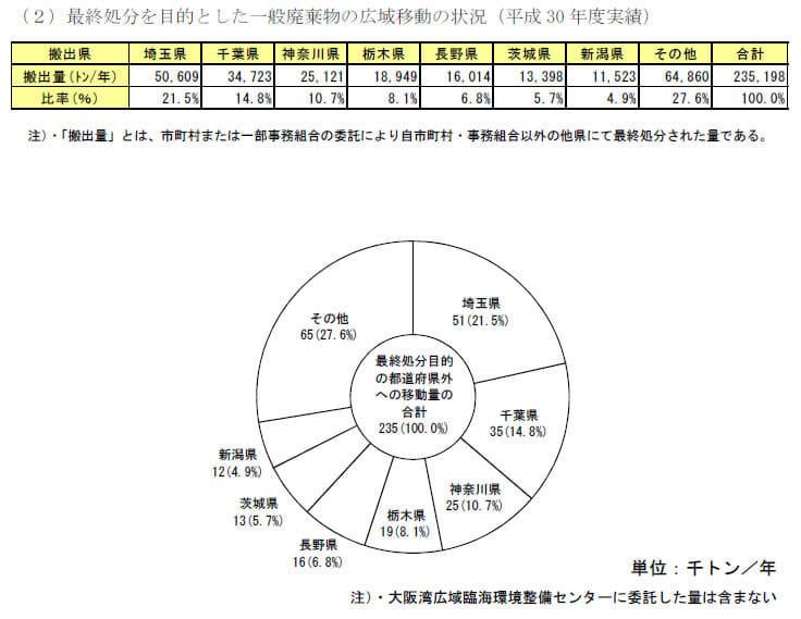 環境省 『日本の廃棄物処理 平成30年度版』 ごみ総排出量は4,272万 ...