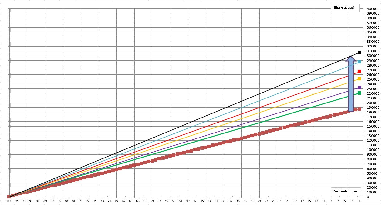 SSDへの書き込み耐久テスト、300TBを越えました。 - 私のPC