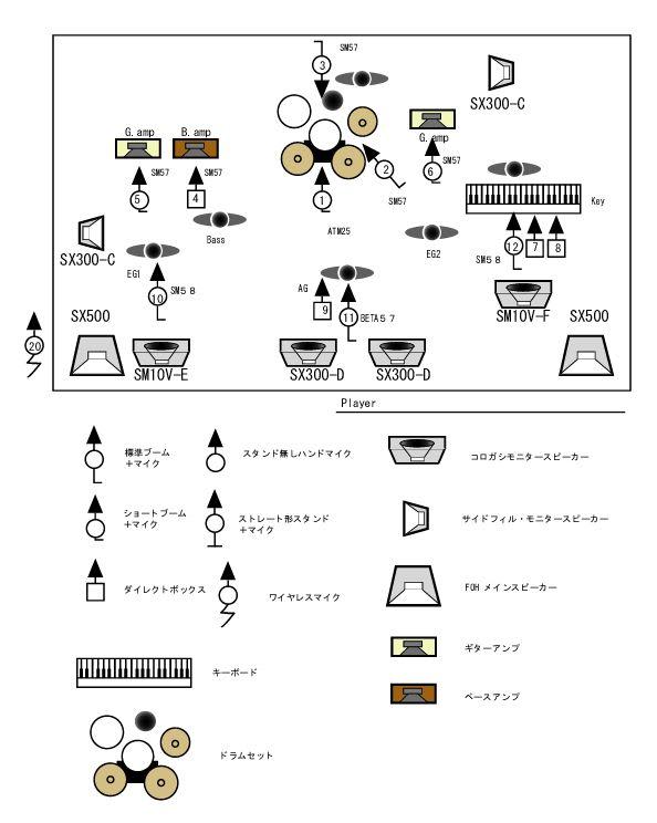 バンドマンのためのセット図作り方講座 - スマブラ …