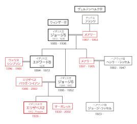 系図 家 ロイヤル ファミリー イギリス王室の基本まとめ!ロイヤルファミリーの名前や家系図、注目のニュース