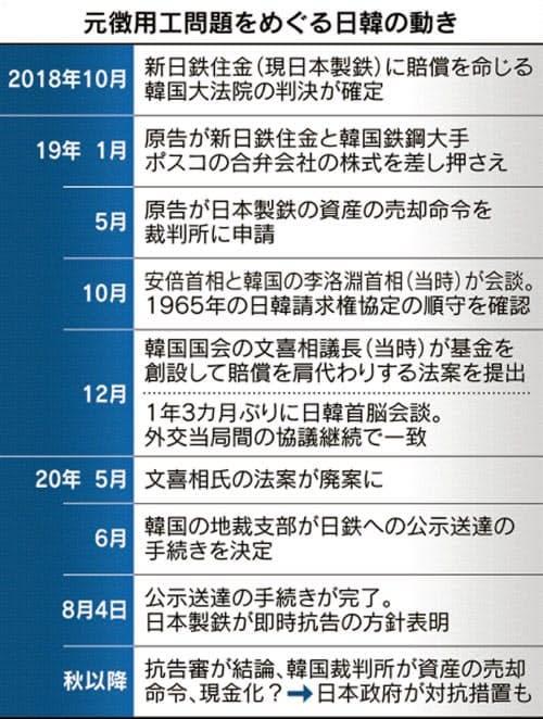 2020 08 04 日鉄が即時抗告へ 元徴用工訴訟【保管記事】