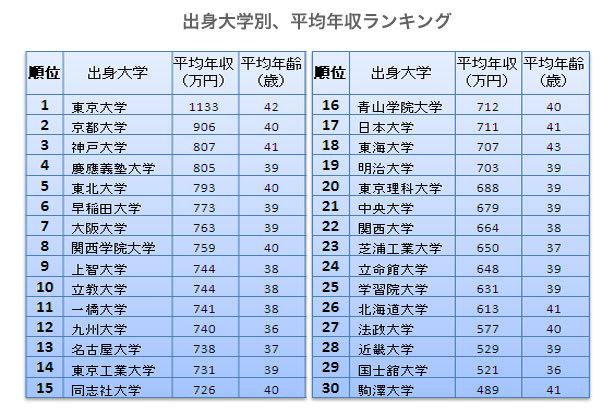 出身 大学 別 年収 ランキング 【大学別年収ランキング】高学歴ほど高年収!年収はこんなに違う!
