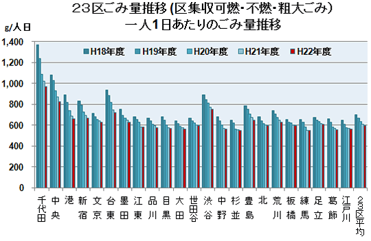 23区 「清掃事業年報(平成22年度)」 -その2-(区別ごみ量 ...